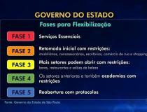 PREFEITURA DE ARARAS: COMÉRCIO NÃO ESSENCIAL NÃO ESTÁ AUTORIZADO A ATENDER O PÚBLICO